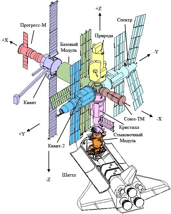 Схема станции размеры